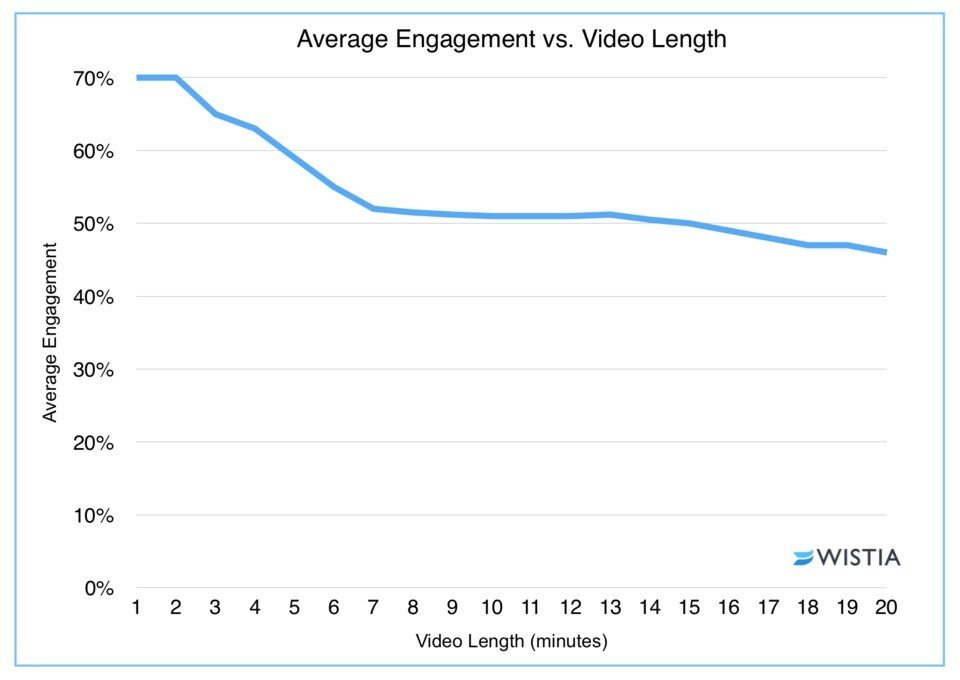 graph showing video retention